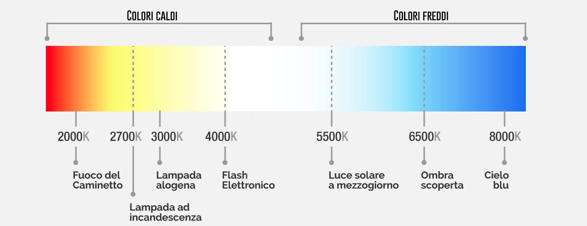 bilanciamento del bianco Spettro-luminoso
