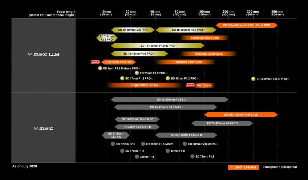 roadmap olympus