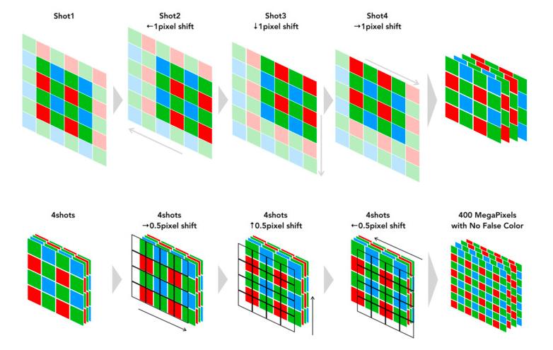 Pixel Shift Multi-shot