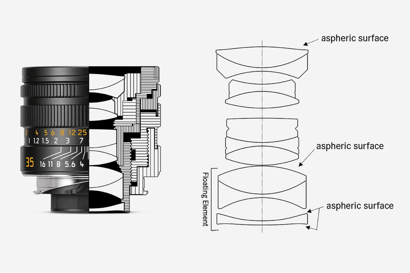 APO Summicron-M 35mm